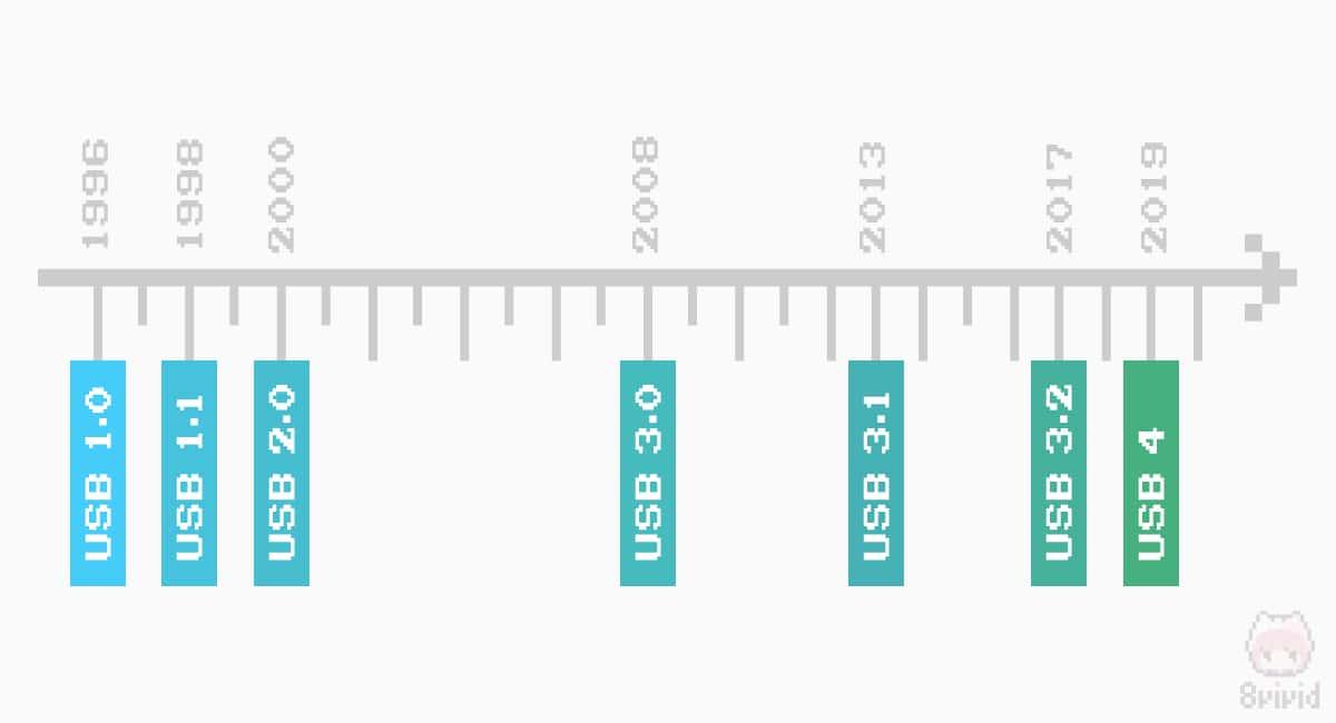 USBの歴史は1996年の1.0から始まった。
