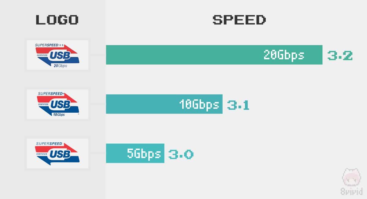 USB 3.0とUSB 3.2では転送速度が4倍違う。
