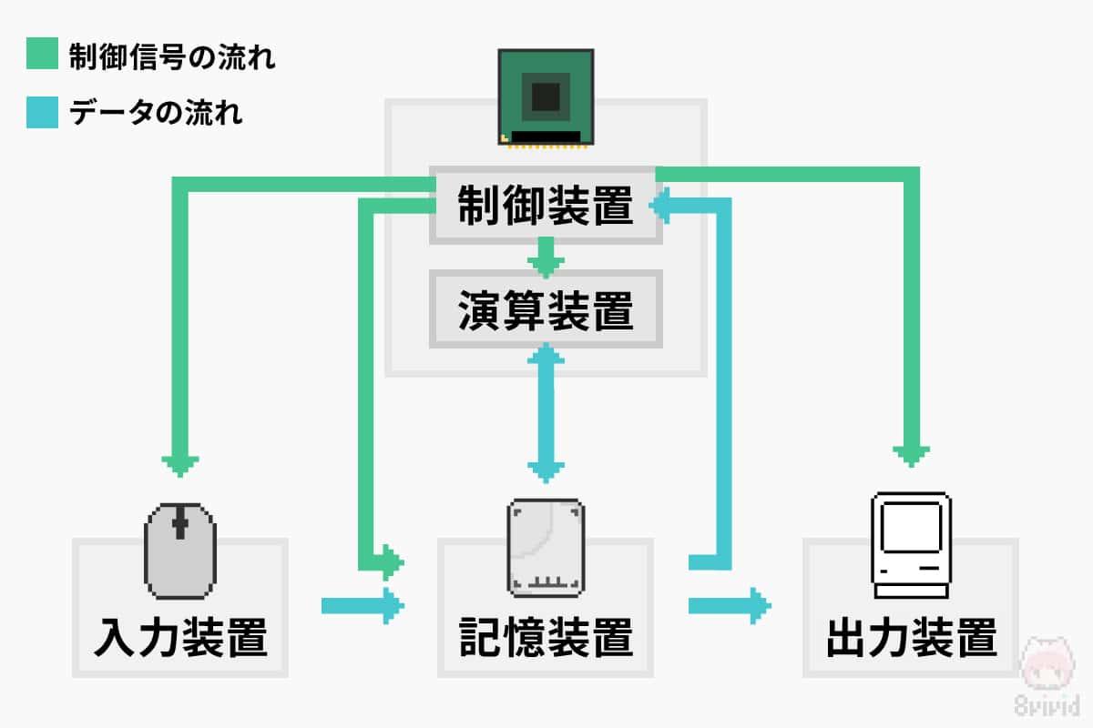 コンピューターの5大装置と制御信号とデータの流れ。