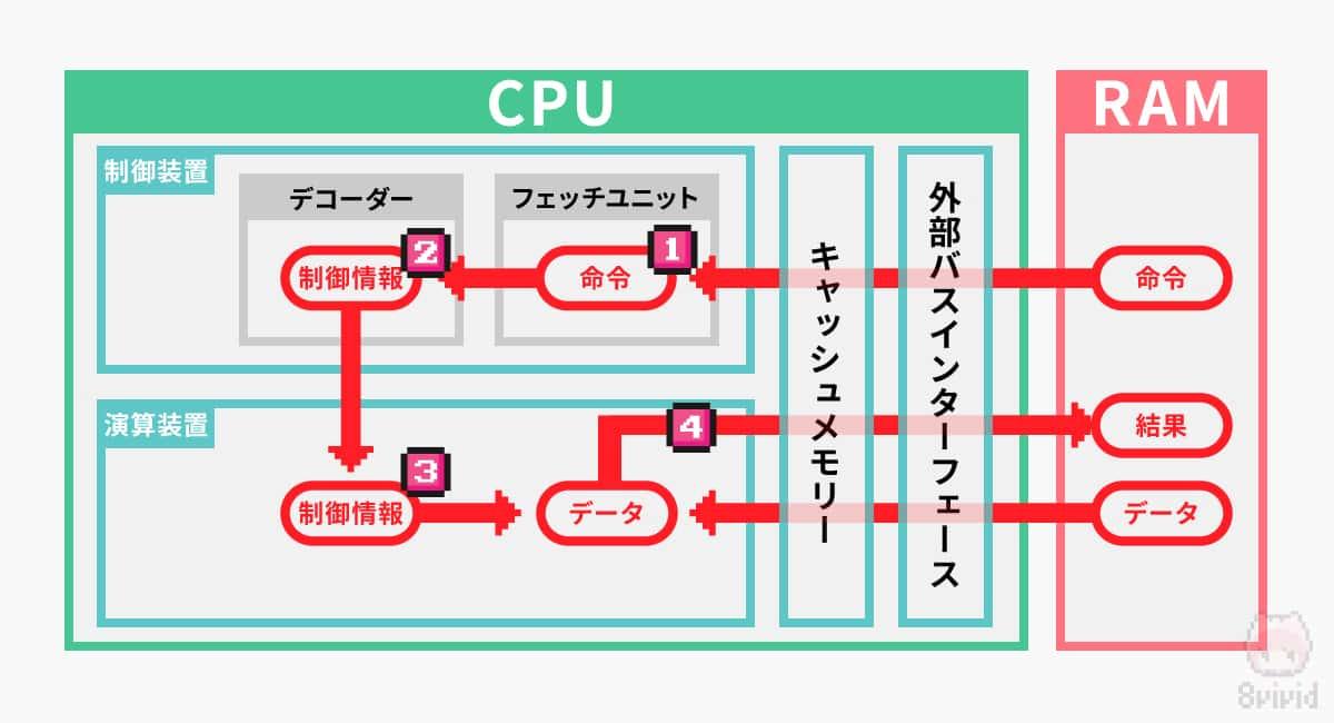 CPUの処理の流れを簡略化すると4ステップになる。