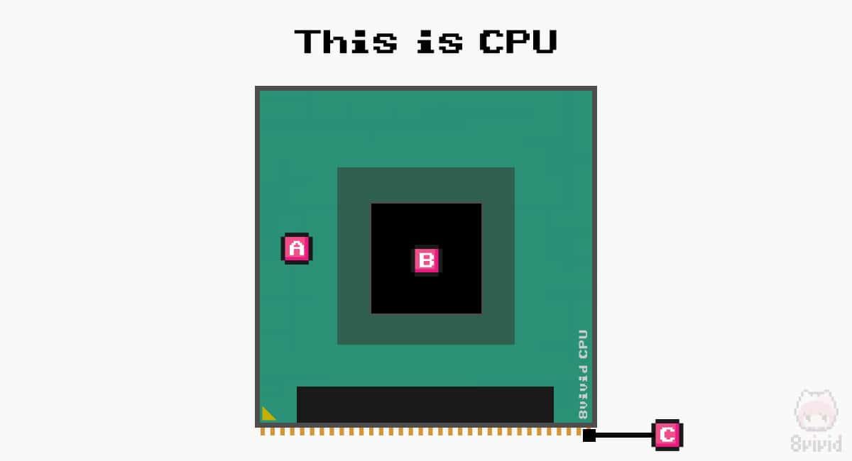 CPUを大きく分けると3つの構造になる。