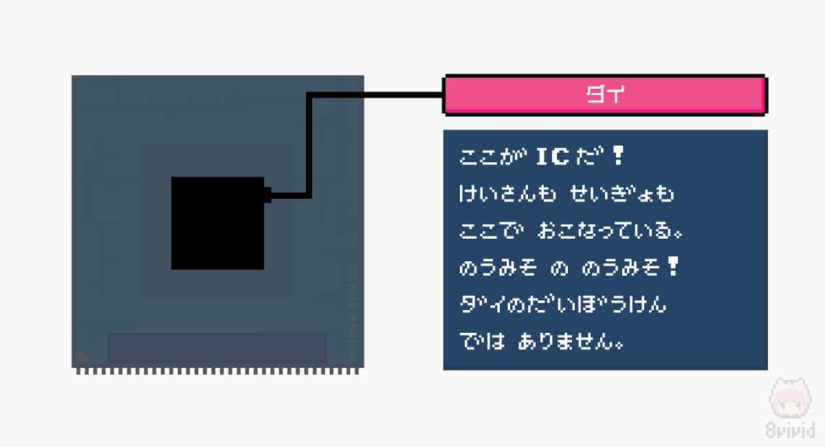 CPUにダイは制御や演算を行っている重要な部品。