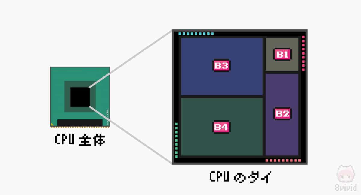 ダイを構成する要素を大別すると4構造になる。