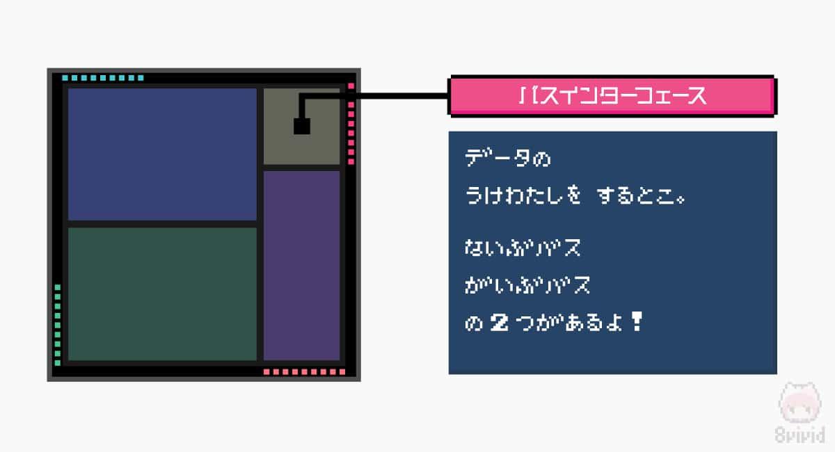 バスインターフェースは、データをやり取りする伝送路。