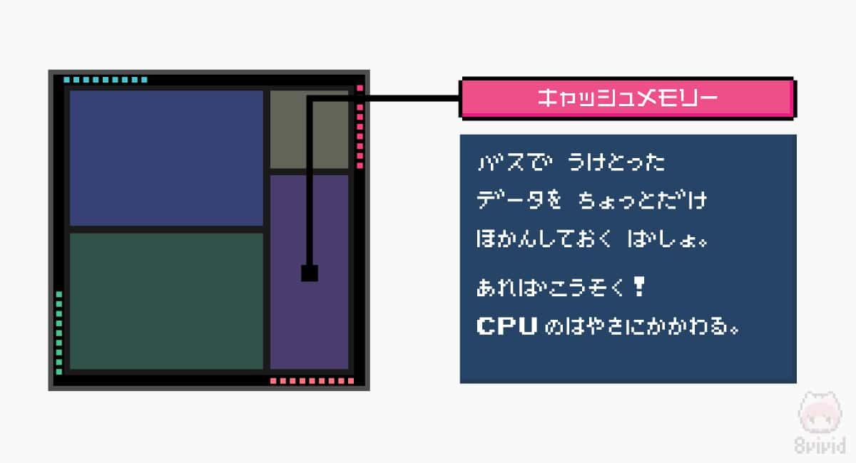 キャッシュメモリーは、バスインターフェースから受け取ったデータを一時的に保管する場所。