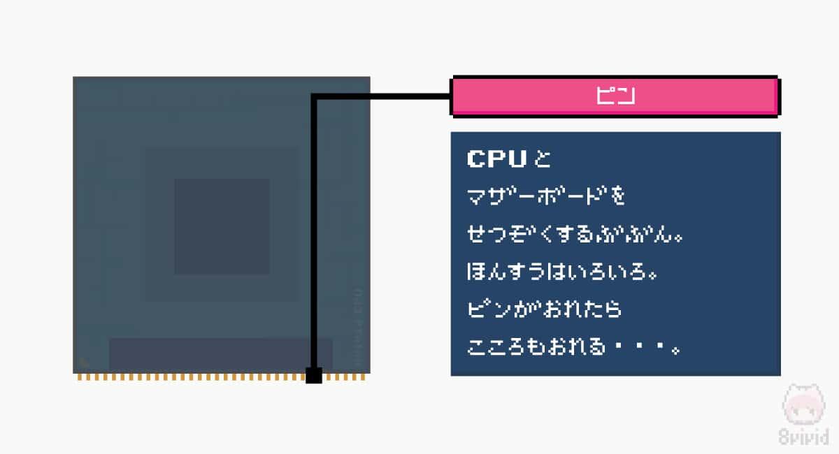 ピンは、このCPUをマザーボードと接続するところ。