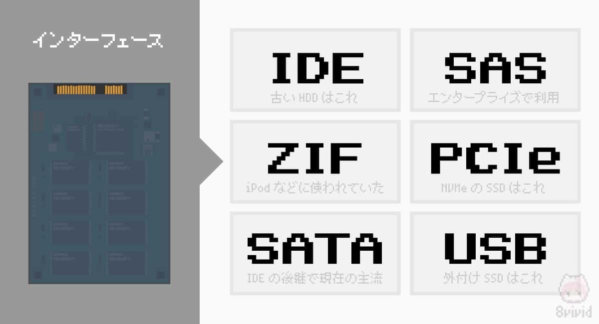 【A】インターフェース