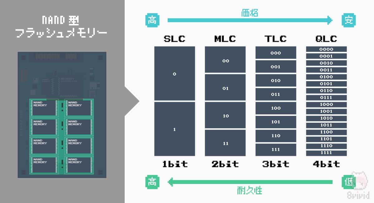 【E】NAND型フラッシュメモリー