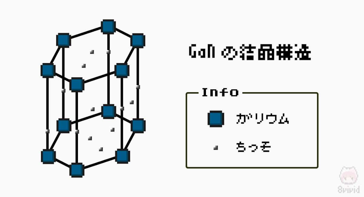 窒化ガリウムの結晶構造は『ウルツ鉱型構造』と呼ばれる。