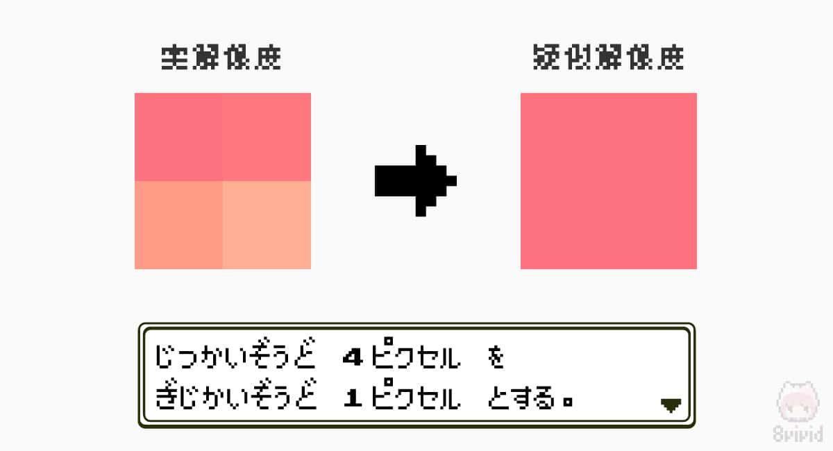 実解像度4ピクセルを疑似解像度1ピクセルにするスケーリング。