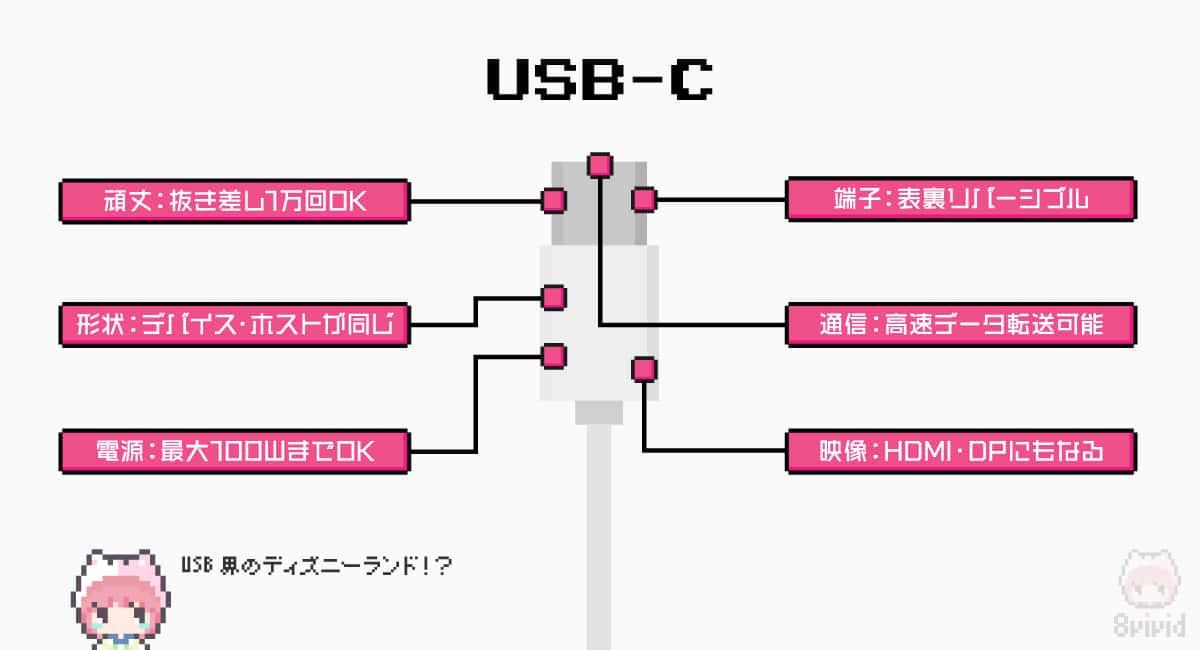 USB Type-Cは、こんなにも多機能・高機能だ!