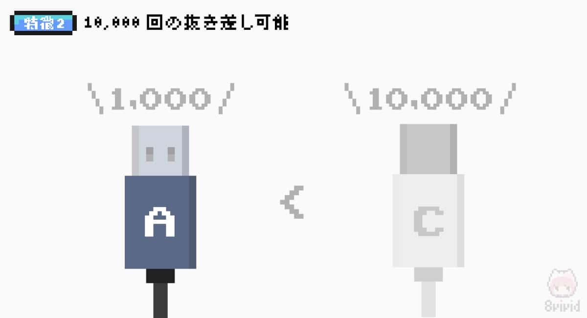 【特徴2】頑丈:USB Type-Aより抜き差しに強い