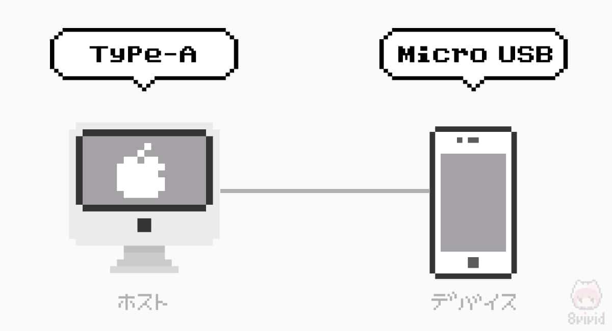 従来はデバイス側とホスト側で違うコネクター形状だった。