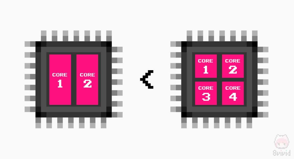 当然、CPUコア数は多いほうが高性能。