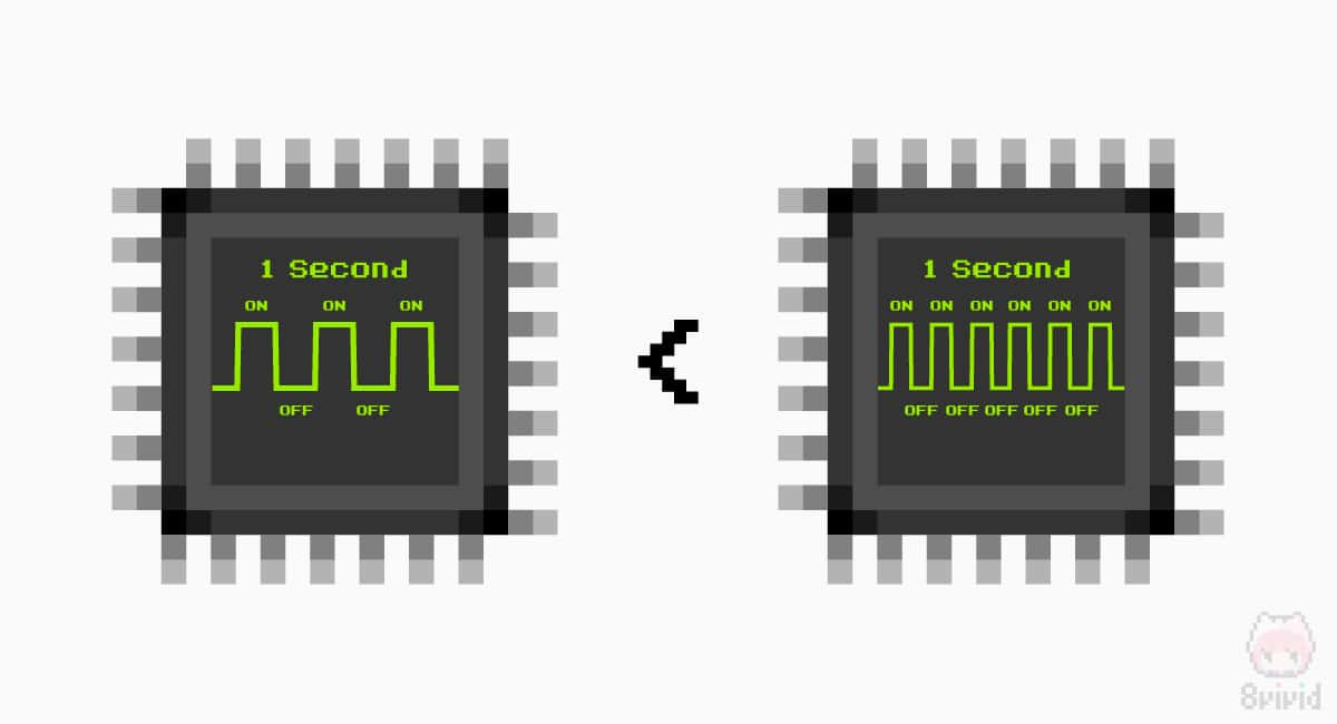 クロック周波数が高いほどCPUは高性能。