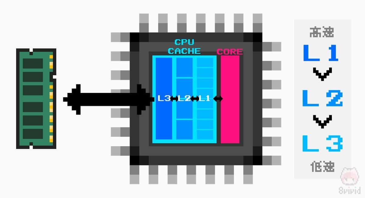 CPUキャッシュメモリーのは、L1・L2・L3がある(場合がある)。