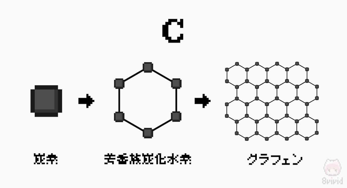 ベンゼン環が集まってできるグラフェンは、美しい構造を持つ。