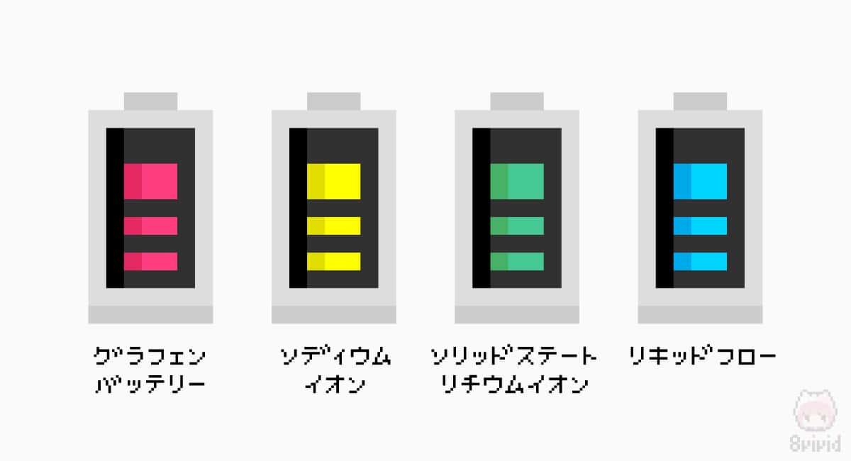 次世代バッテリーと呼ばれるものは4つもある?