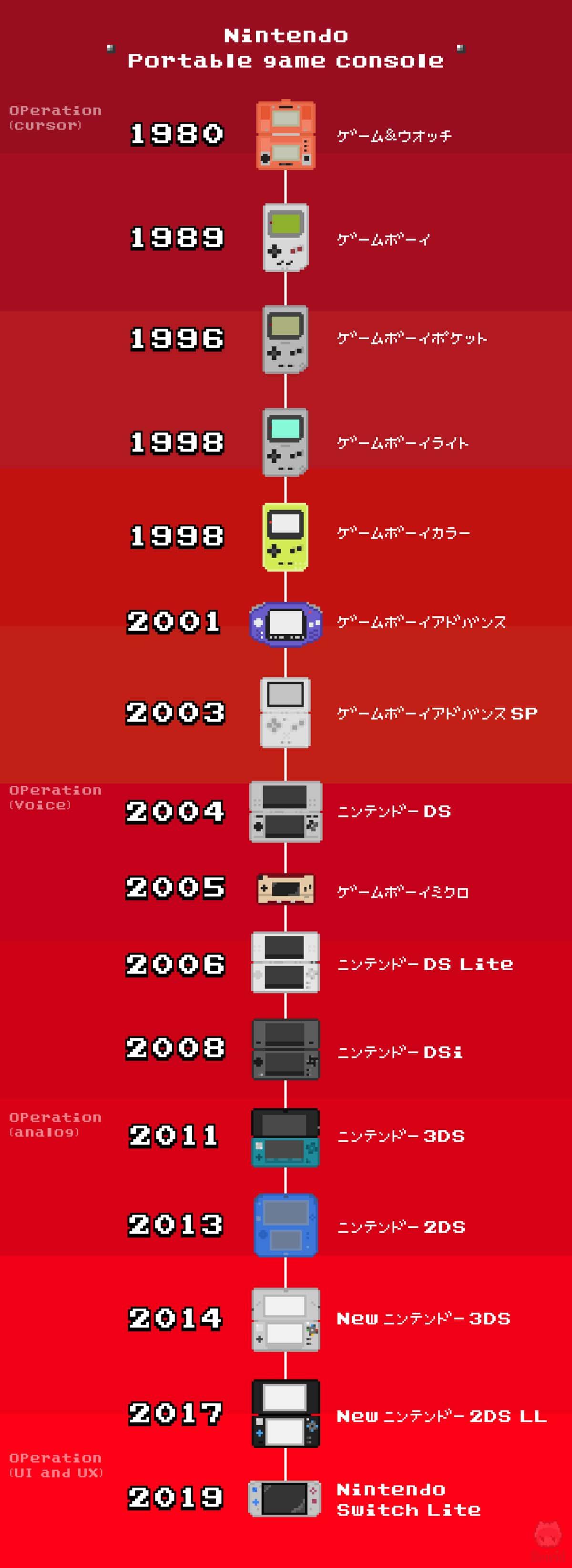 とにかく長い任天堂携帯ゲーム機の歴史。