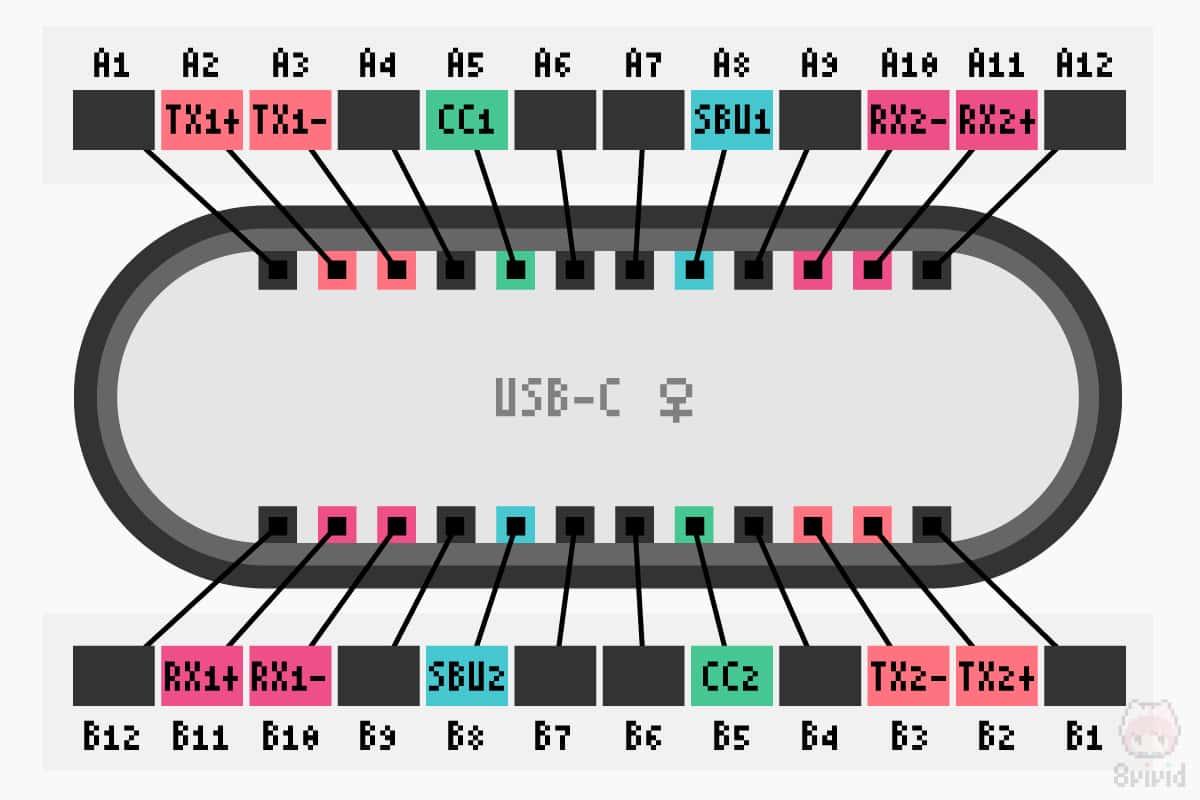 USB-Cのレセプタクル側のピンアサイン。Alt Mode利用の部分だけ色付けしている。