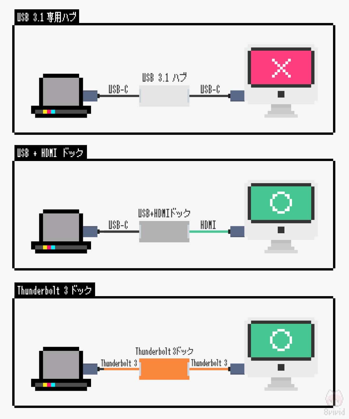 映像出力をする際は、USBハブやドッキングステーションを要チェック。