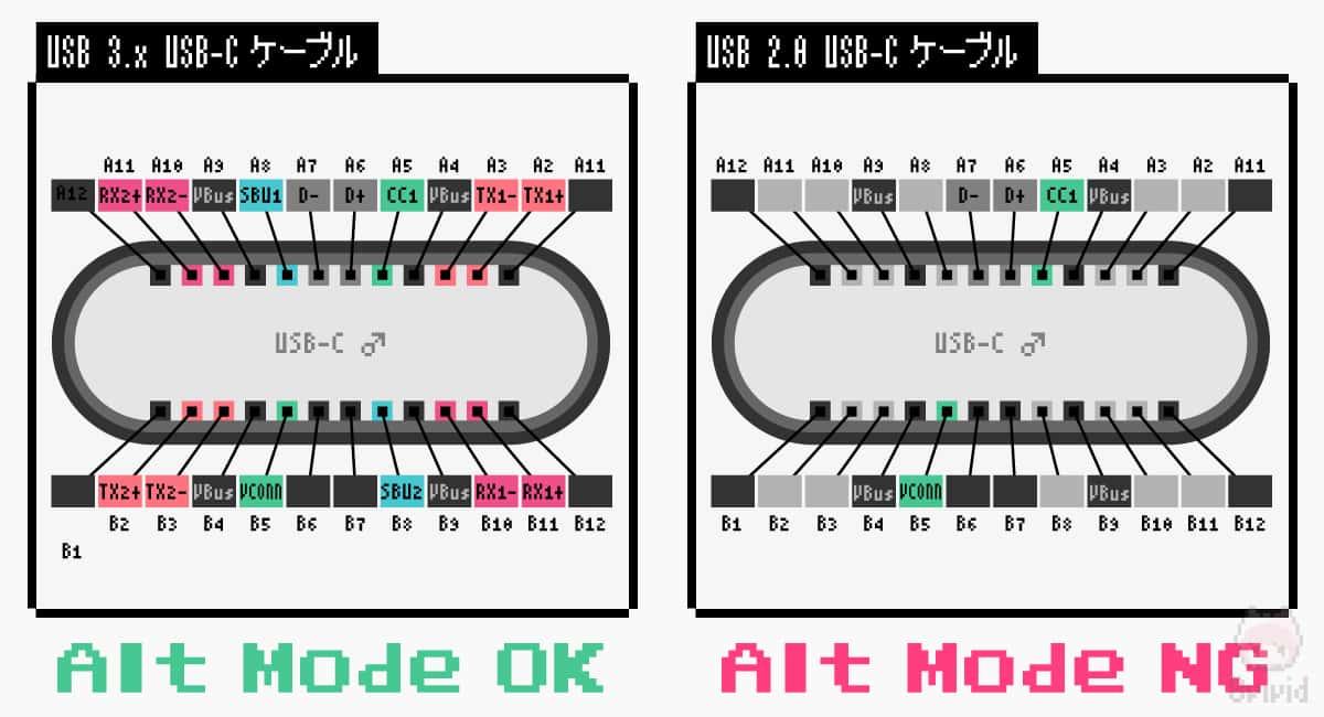Alt Modeに必要なピンアサインがUSB-C 2.0 Type-Cケーブルにはない。