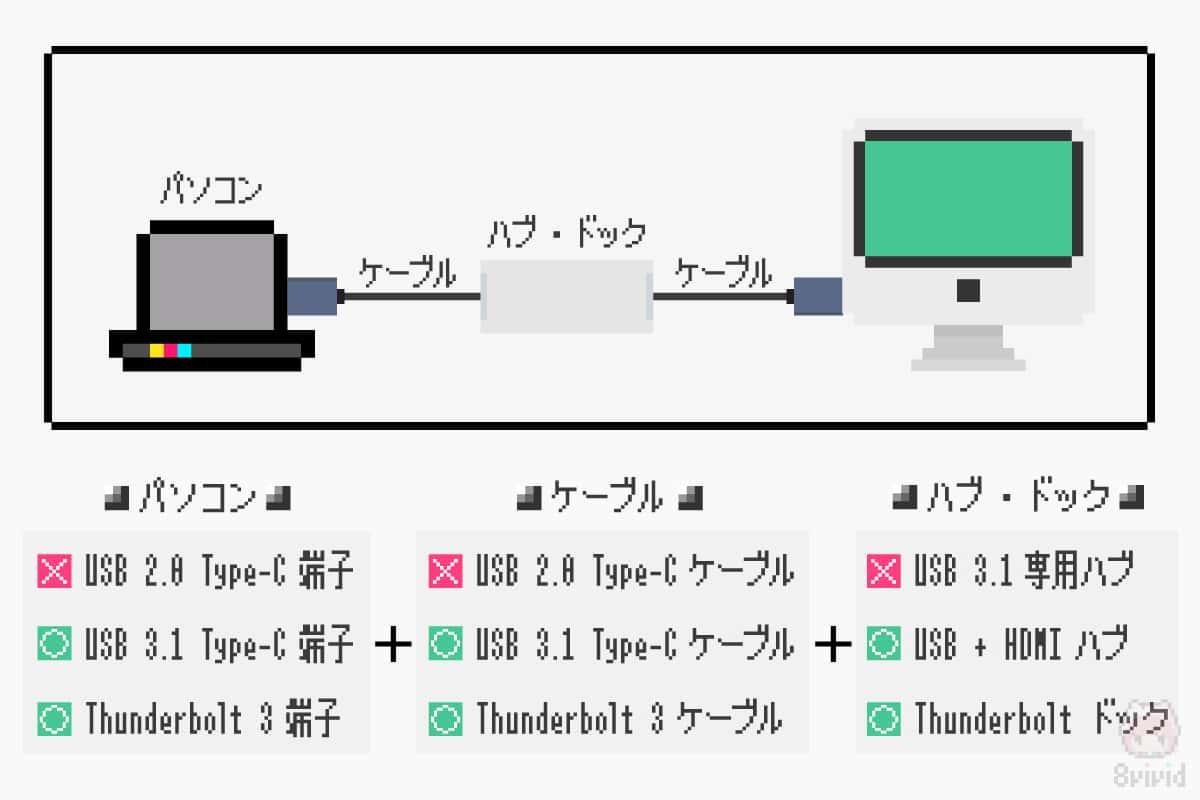 Alt Mode利用時のUSB type-Cデバイス/ケーブル/ハブの選び方。