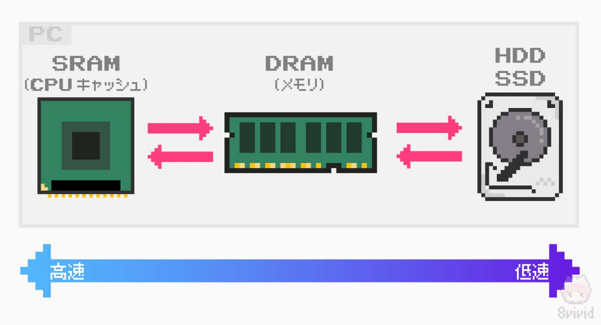 SRAMとDRAMの簡単な仕組み。