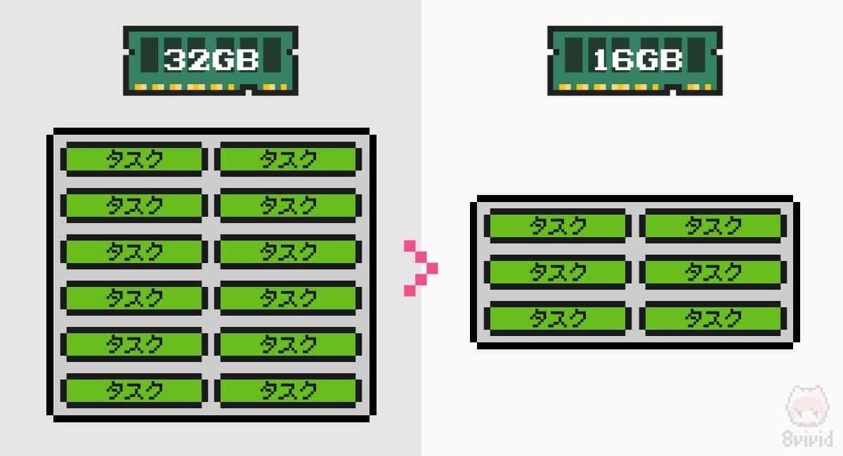 RAMの容量が多いと、一度にたくさんの作業がしやすくなる。