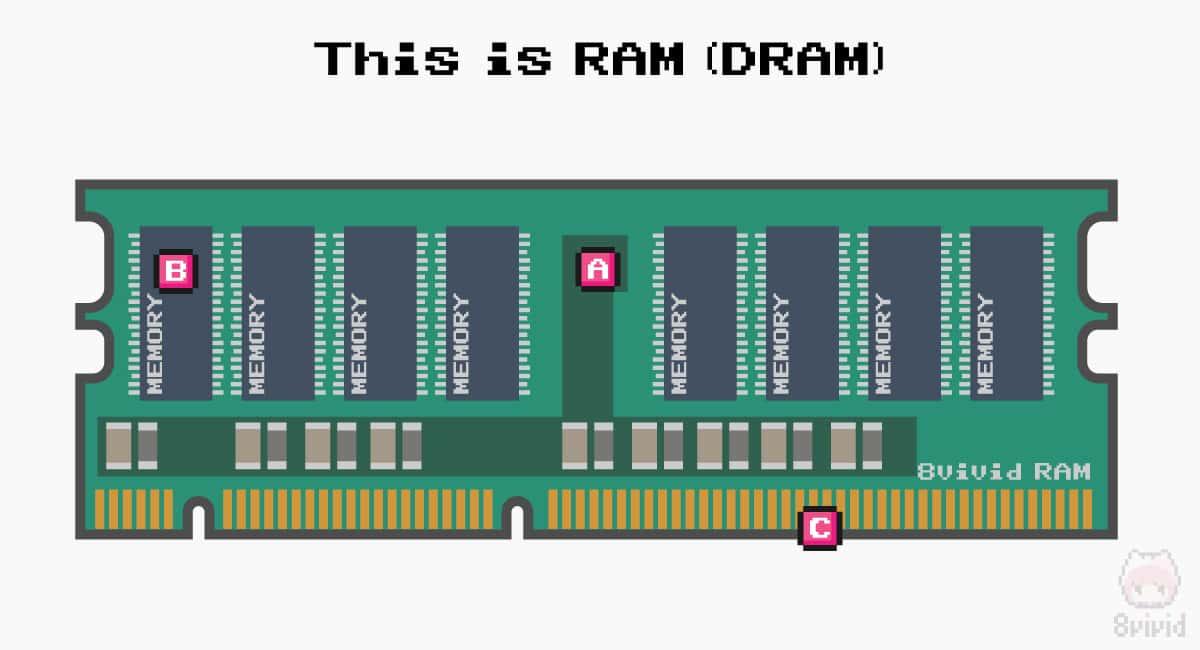 RAM(DRAM・メモリモジュール)の構造。