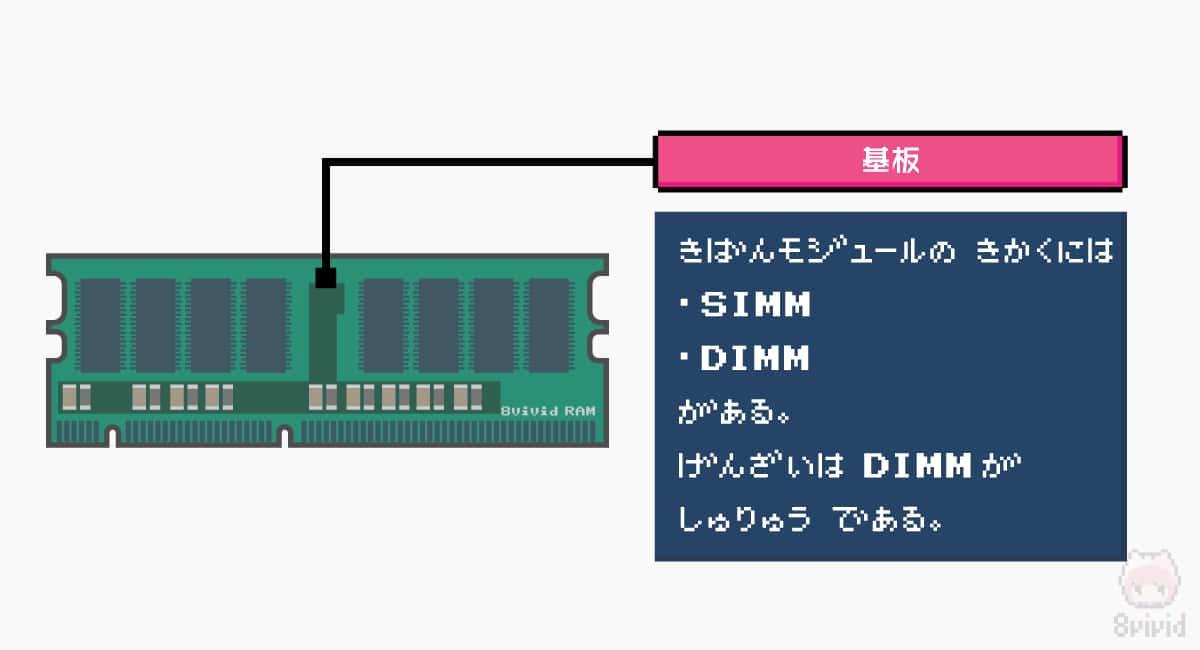 メモリモジュールの基板とSIMMとDIMM。