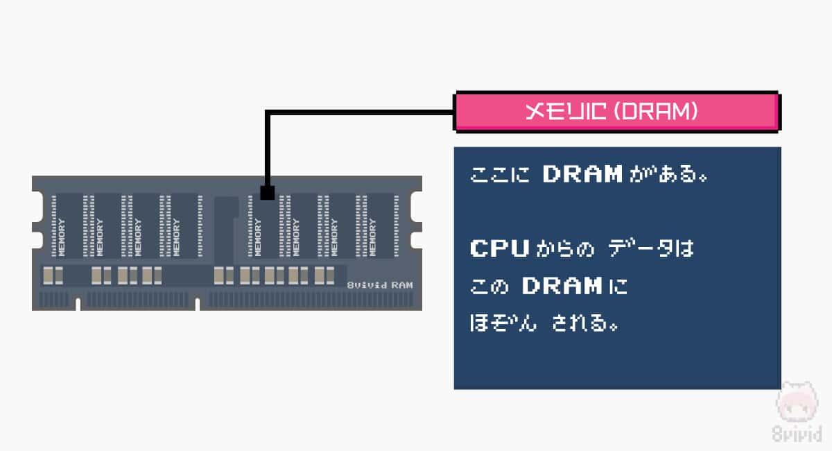 メモリICがDRAM本体。