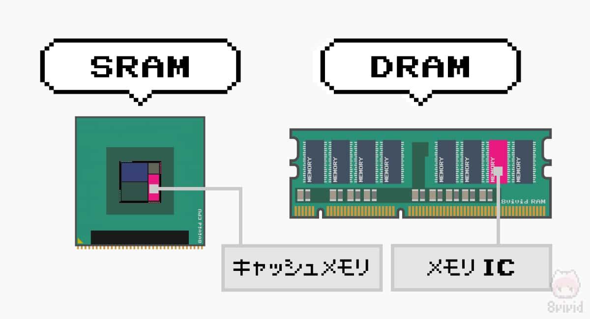 CPUには『SRAM』、メモリモジュールには『DRAM』が使われることが大半。