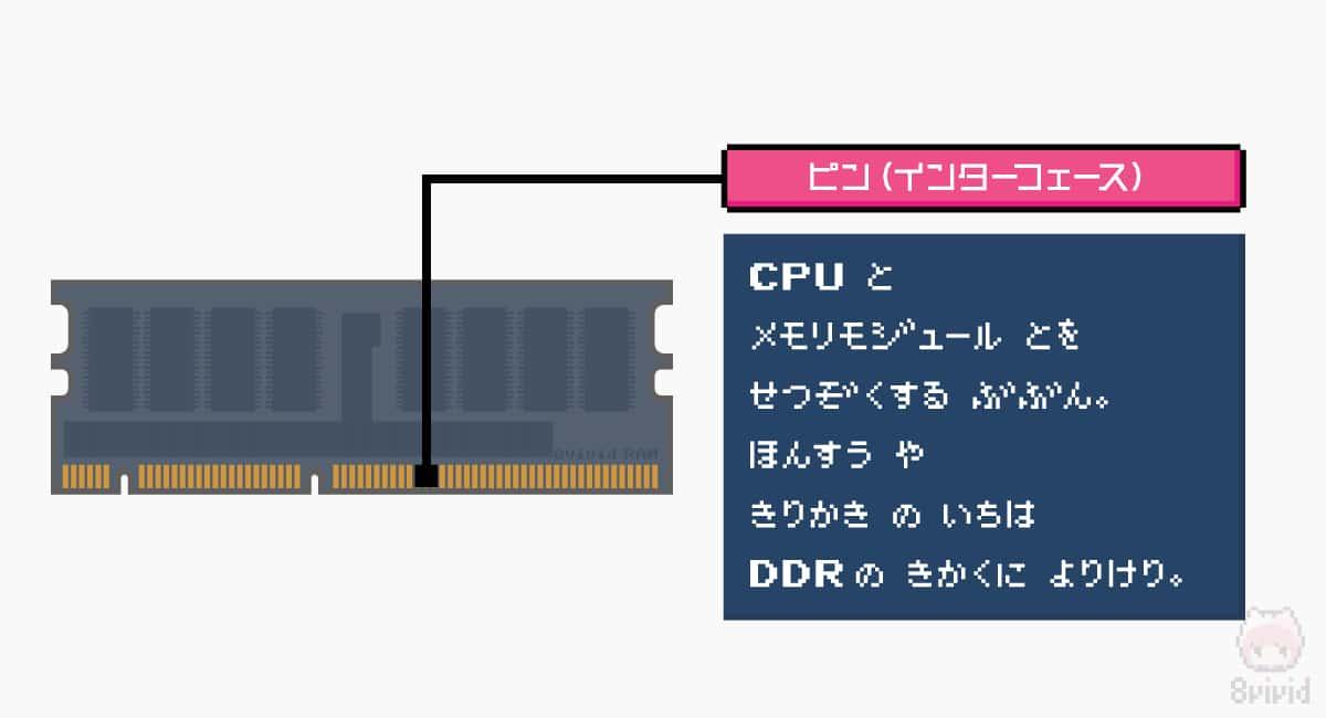 メモリモジュールのピン数や切り欠きの位置は、DDRの規格によって変化。