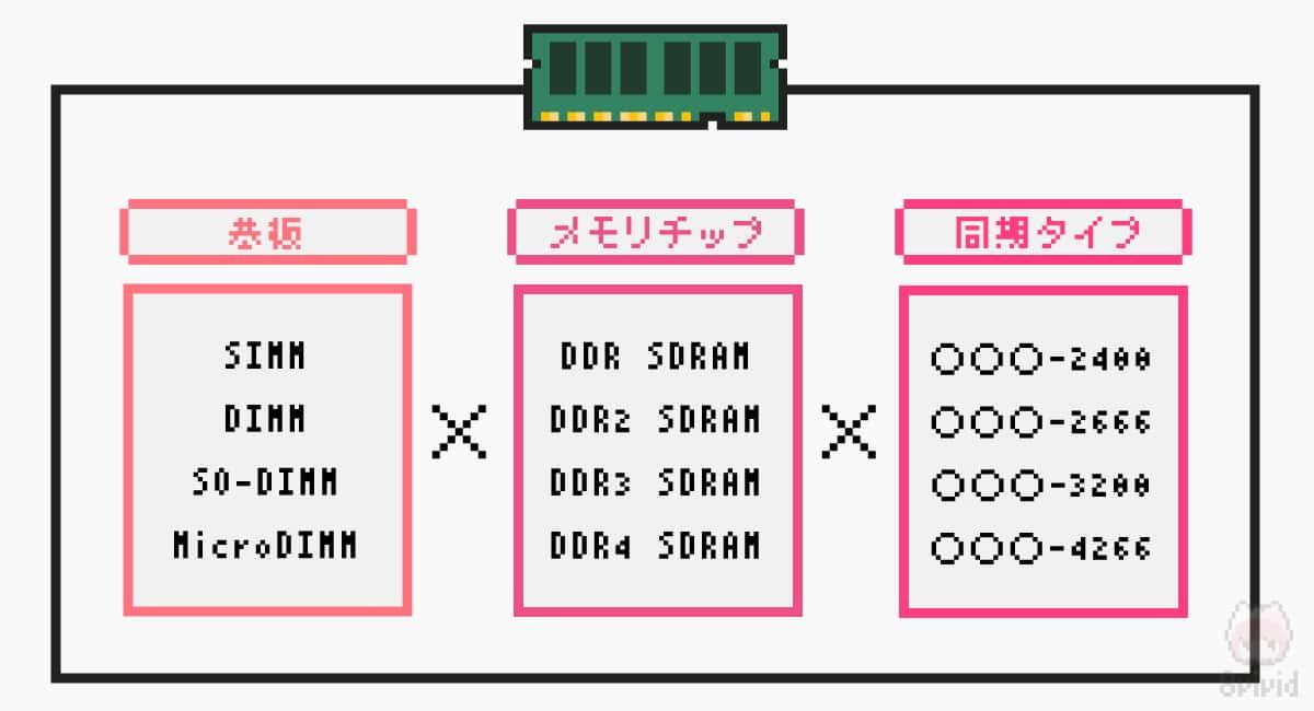 メモリモジュール = 基板の基板 × 同期タイプの規格 × メモリチップの規格 だ。