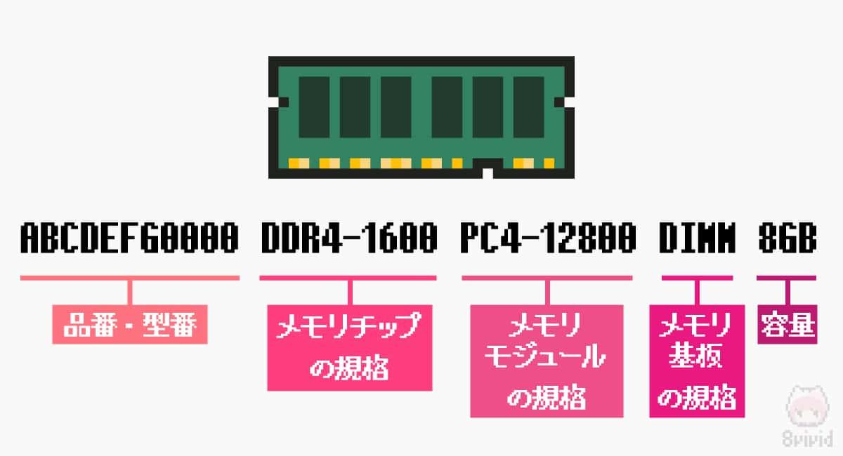 自作PC用メモリモジュールパーツの見方