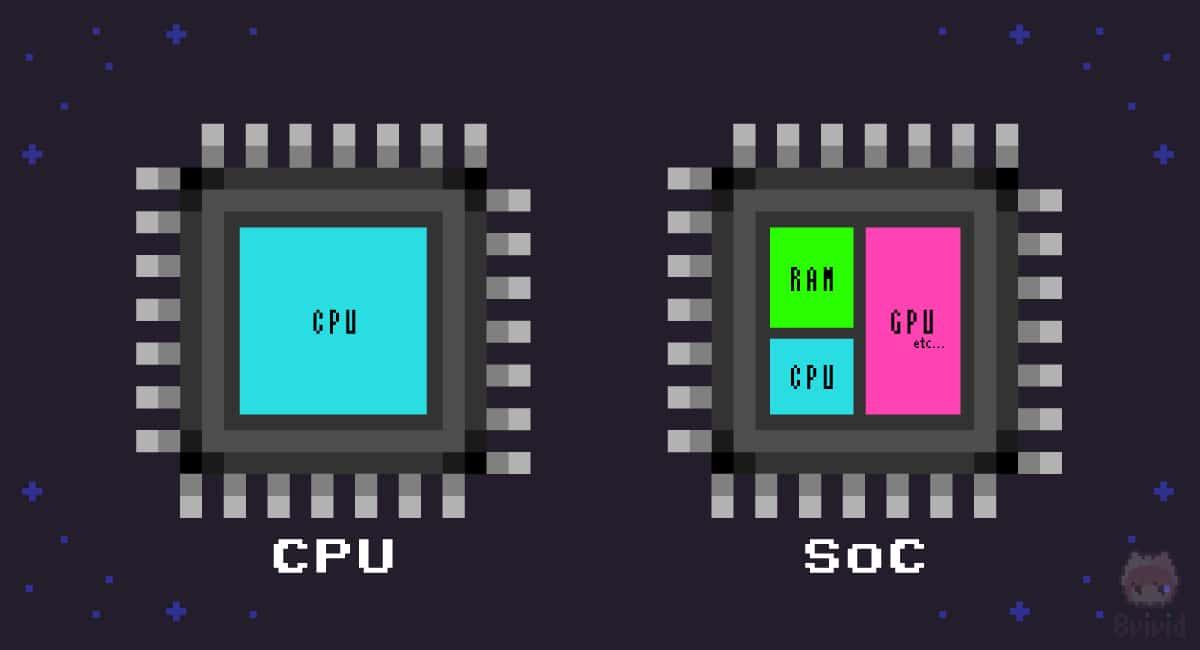 CPUとSoCの違いについて。