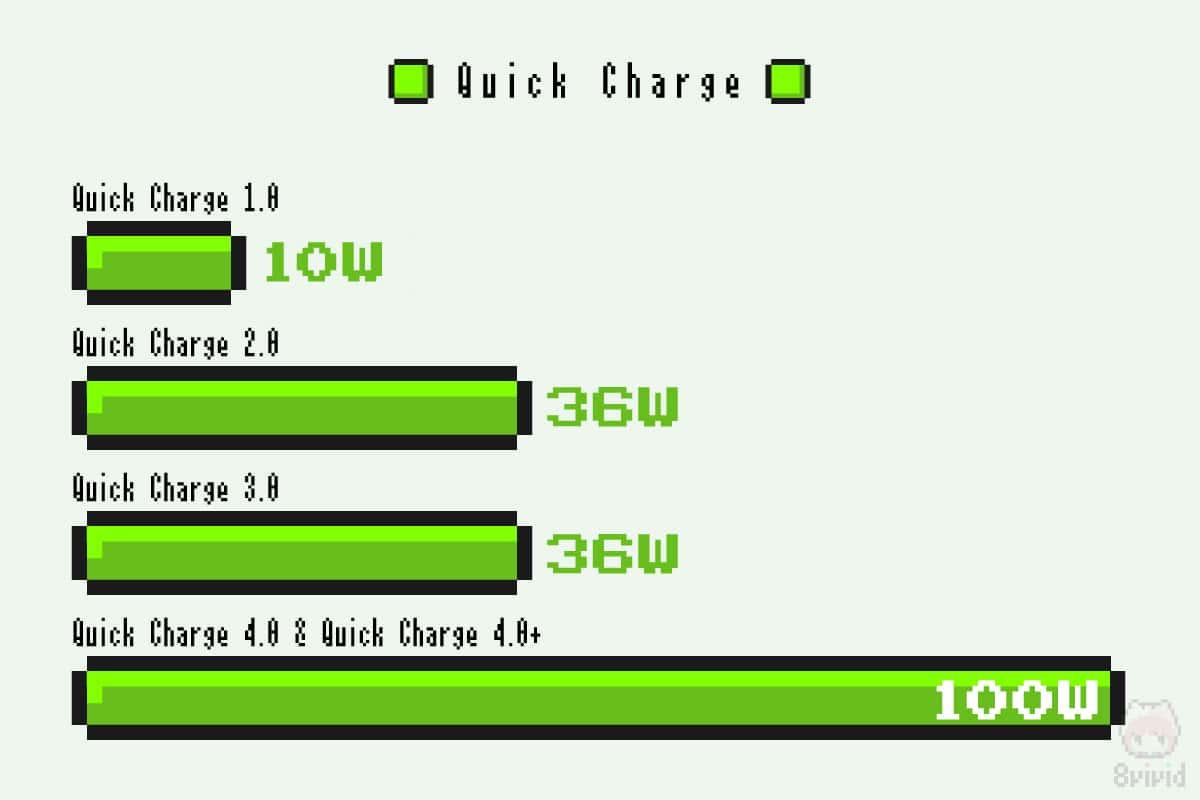各Quick Chargeの最大出力数。