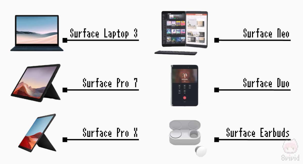 発表されたデバイス