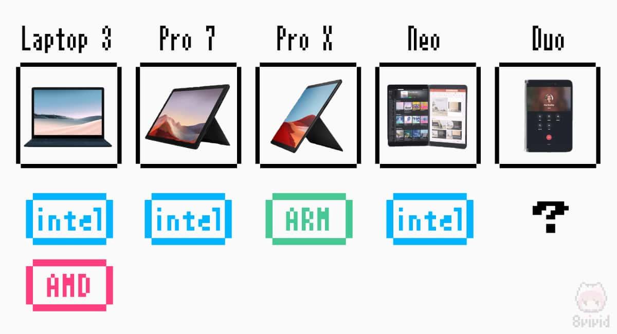 新型SurfaceにはIntel以外のCPUが多い。