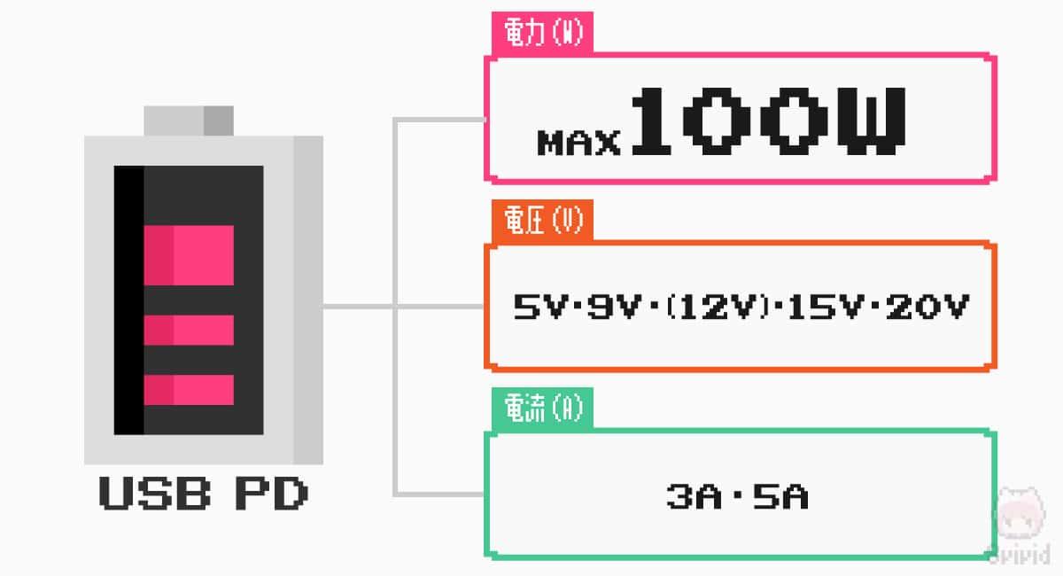 USB PDの基本仕様