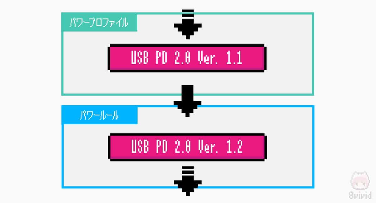 USB PD 2.0の途中で電力供給のルール変更があった。
