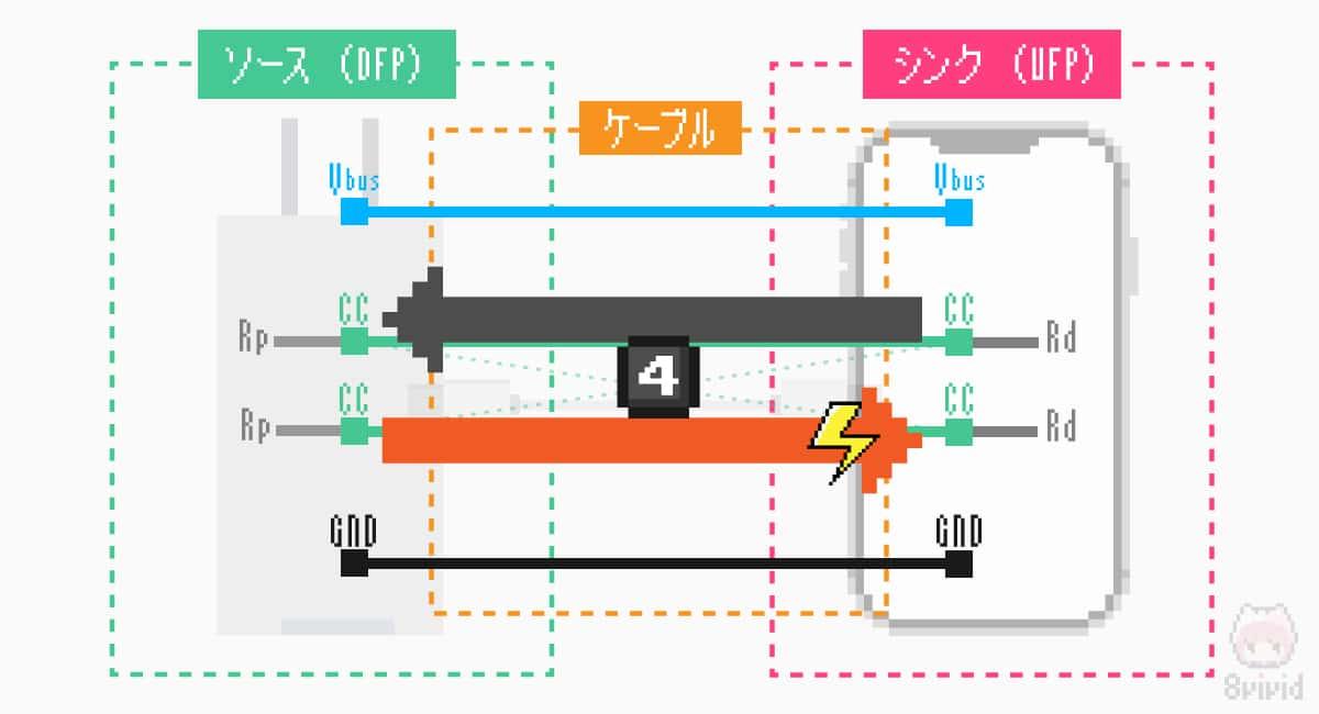 PDO内から給電開始