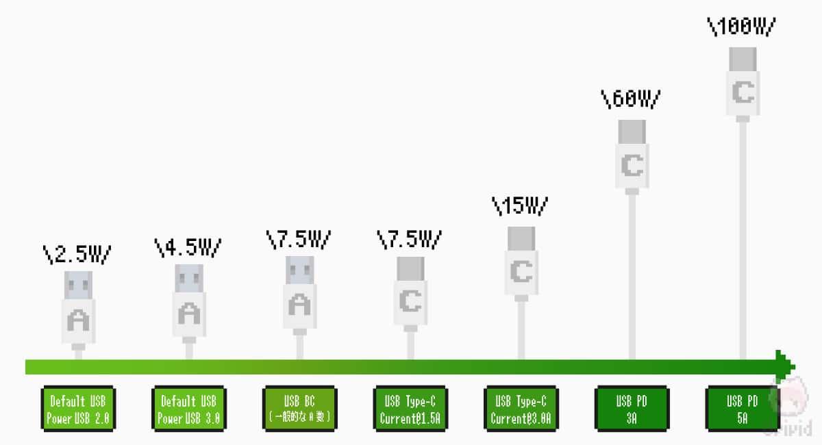USB PDは最大100W電力供給を可能とした