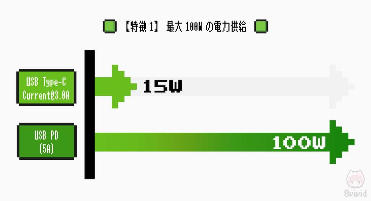 【特徴1】最大100Wの電力供給