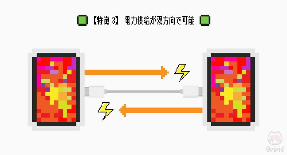 【特徴3】電力供給が双方向で可能