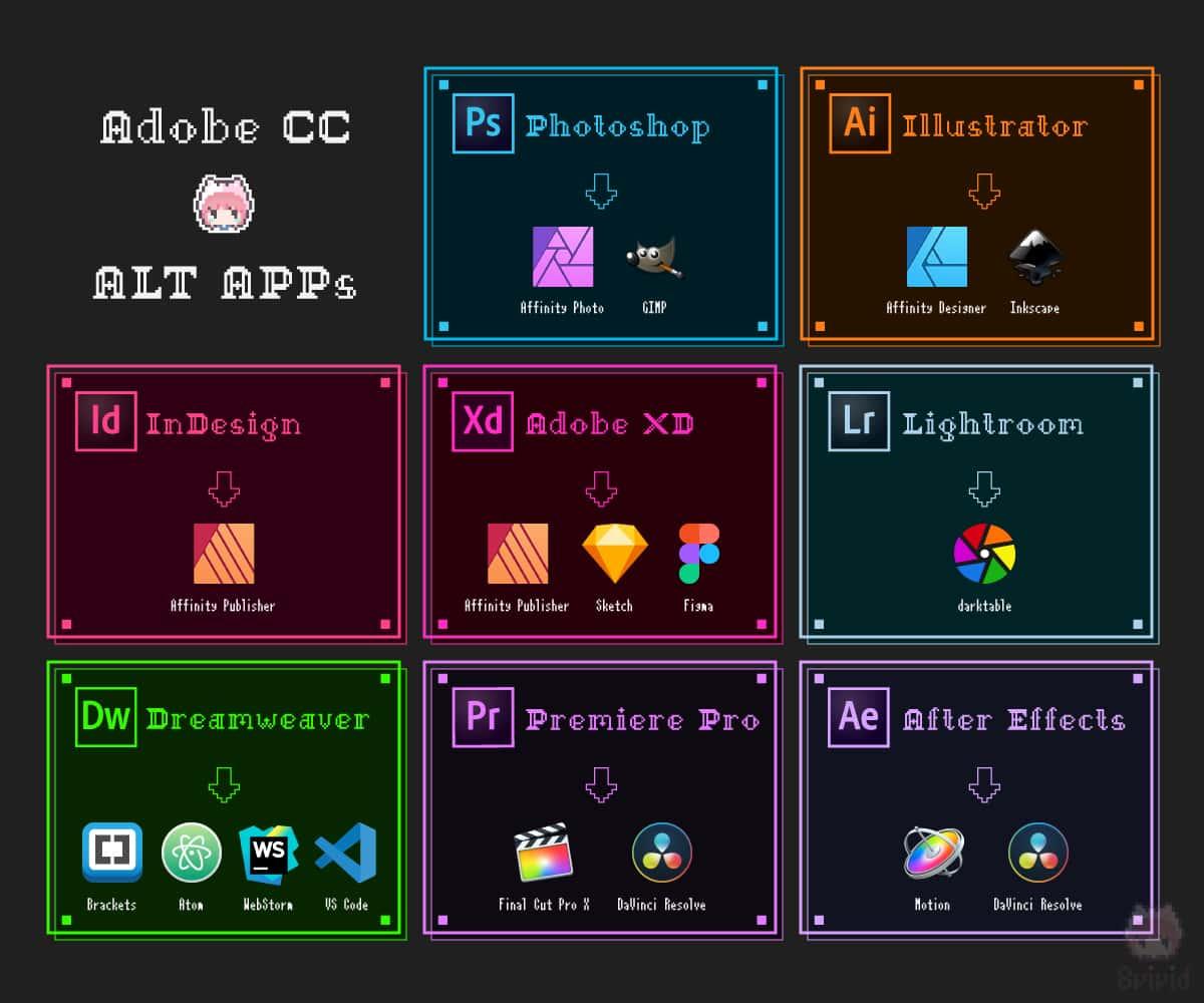 ねこ的Adobe CC代替ソフトウェア一覧。