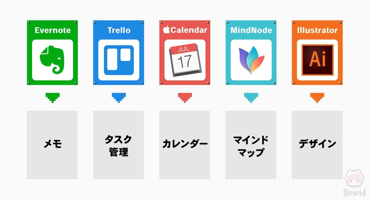 ダメな例の利用アプリ一覧。