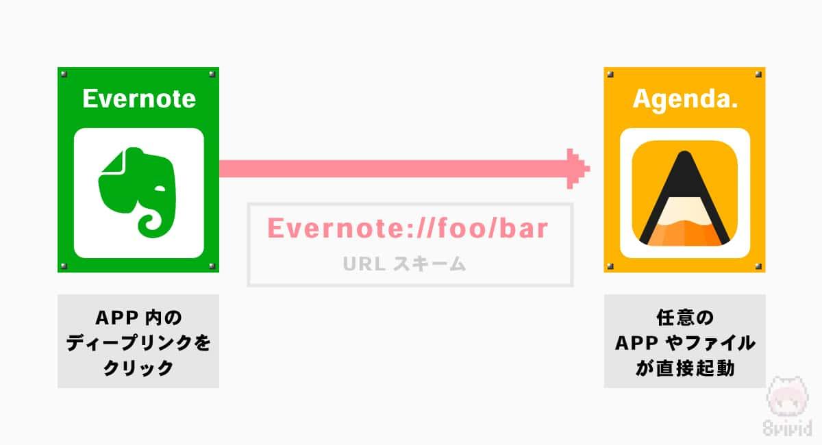 URLスキームとは、アプリを直接起動できるリンク。