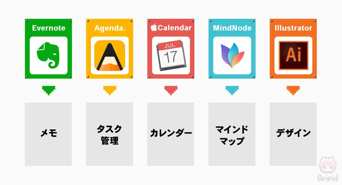 マルな例の利用アプリ一覧。